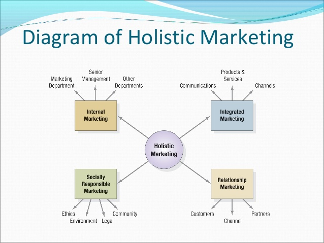 objectives of the holistic marketing concept Holistic marketing incorporates internal marketing, ensuring that everyone in the organization embraces appropriate marketing principles, especially senior management internal marketing is the task of hiring, training, and motivating able employees who want to serve customers well.
